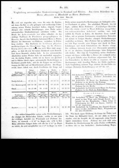 Humboldt, Alexander von: Vergleichung astronomischer Ortsbestimmungen in Rußland und Sibirien. Aus einem Schreiben des Herrn Alexander v. Humboldt an Herrn Mahlmann. In: Astronomische Nachrichten, Nr. 511 (1845), Sp. 99-102.