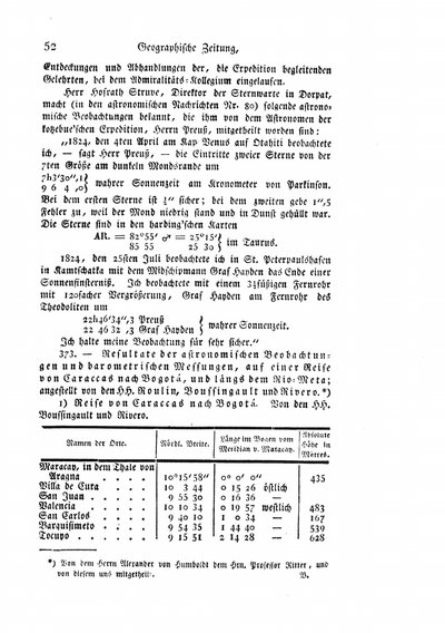 Humboldt, Alexander von: Resultate der astronomischen Beobachtungen und barometrischen Messungen, auf einer Reise von Caraccas nach Bogotá, und längs dem Rio-Meta. In: Hertha, Bd. 3 (1825), S. 52-54.