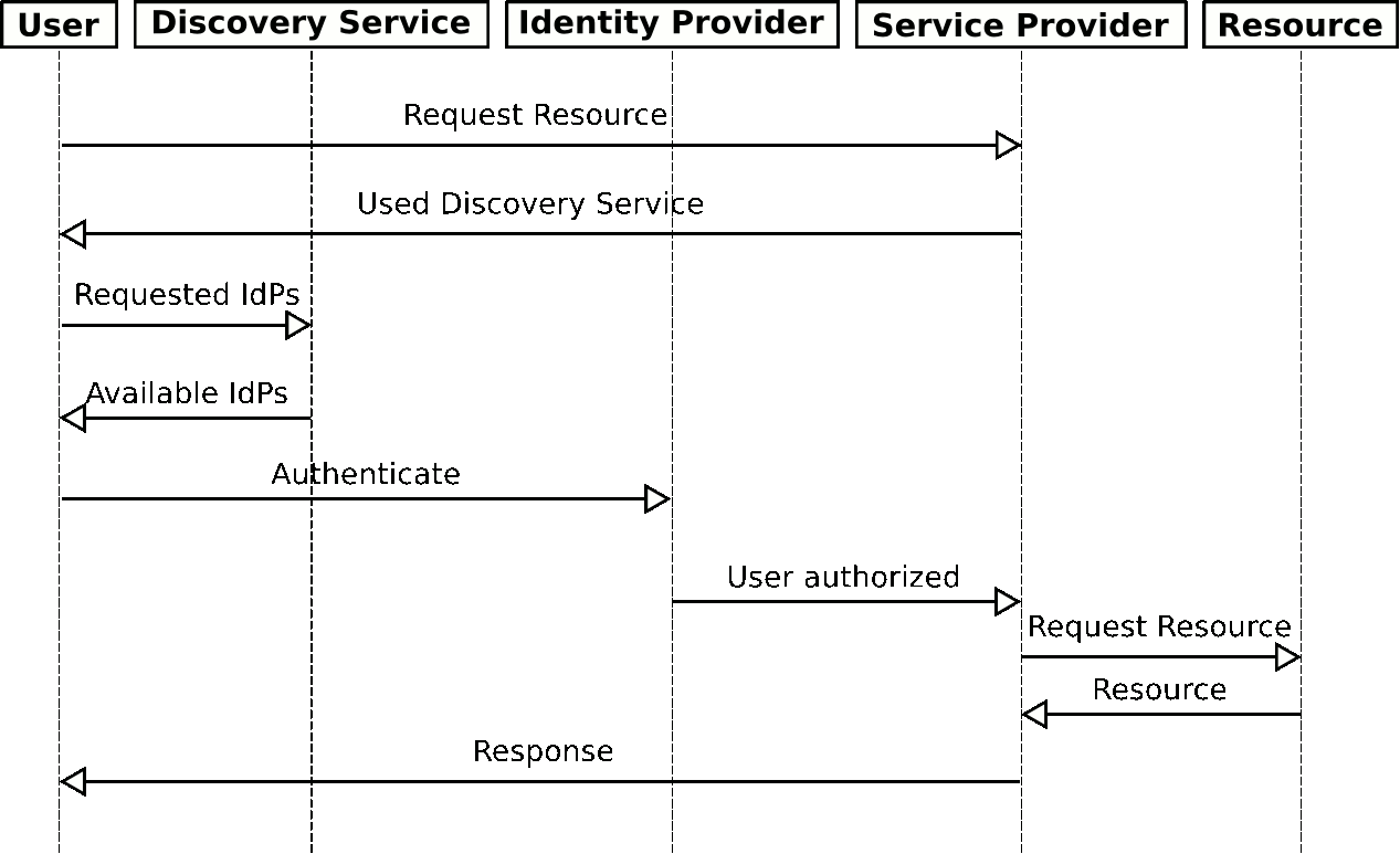 sso sequence diagram wiring diagram online Ad SSO with Diagram single sign on access to the clarin d infrastructure web api authentication diagram sso sequence diagram